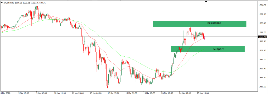 Analisa Trading XAUUSD intraday