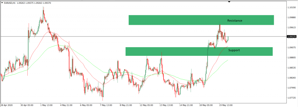 analisa trading EURUSD intraday