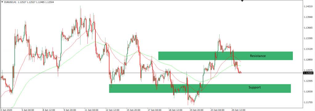 analisa trading EURUSD intra