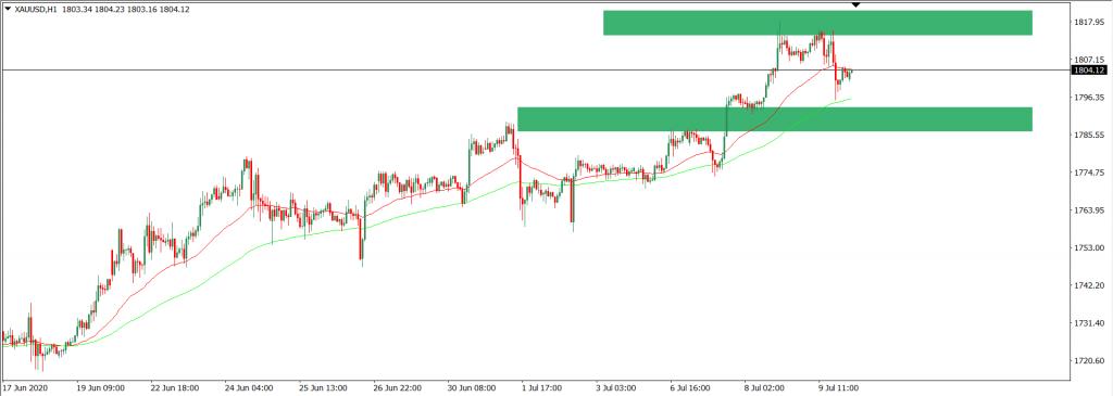Analisa Trading XAUUSD intra
