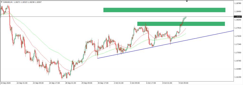 Ideas and Forecasts on Stocks — Malaysia — TradingView