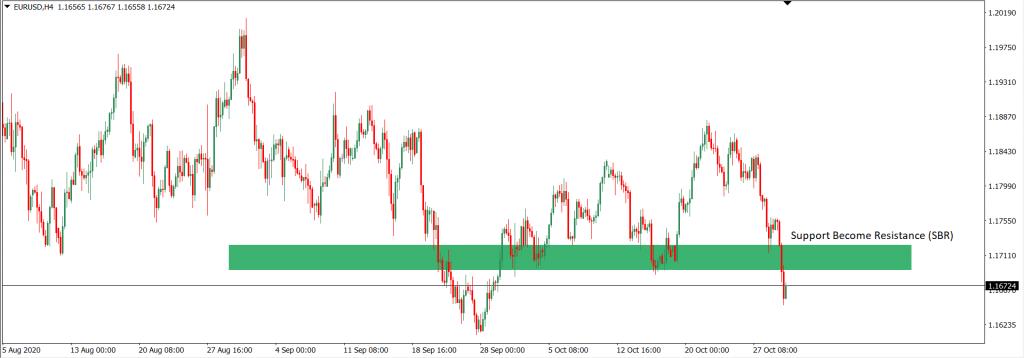 analisa trading EURUSD