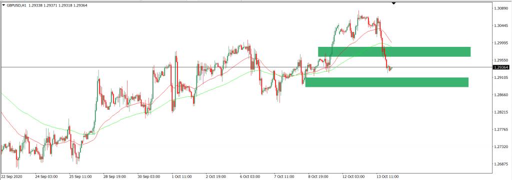 Analisa Trading GBPUSD intraday