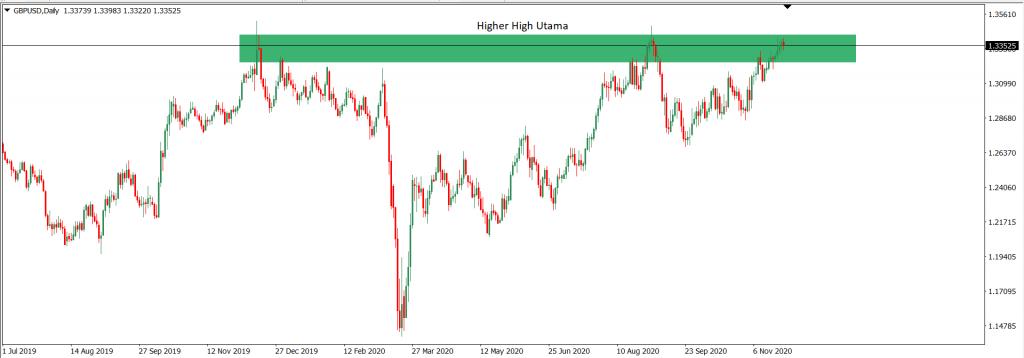 Analisa Trading GBPUSD