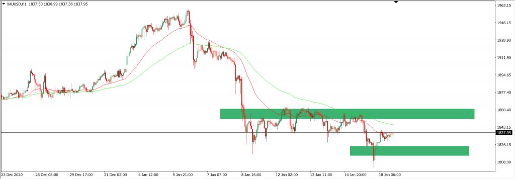 Analisa Trading XAUUSD intraday