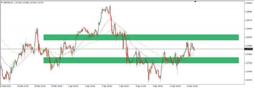 Analisa Trading GBPUSD intraday