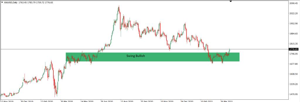 Analisa Trading XAUUSD