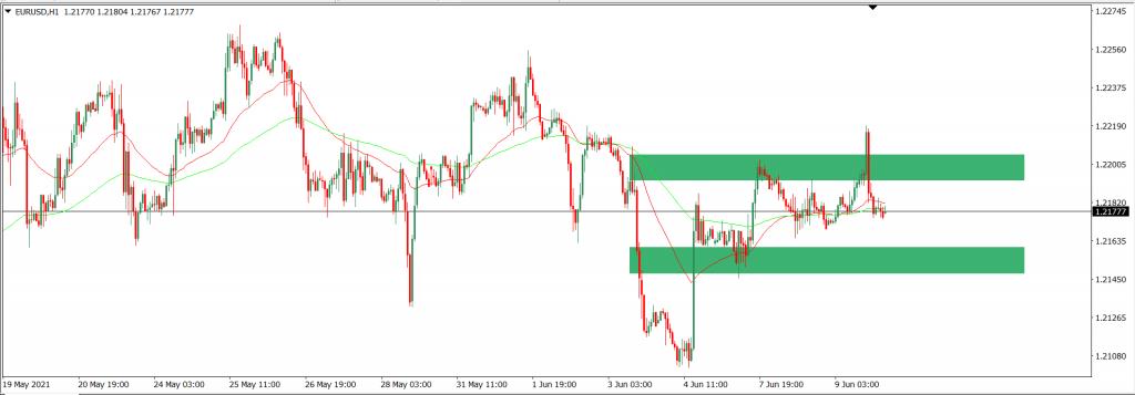 Analisa Trading EURUSD intraday